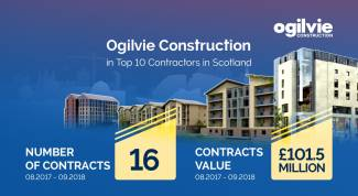 Ogilvie up to ninth in Top Contractors tables